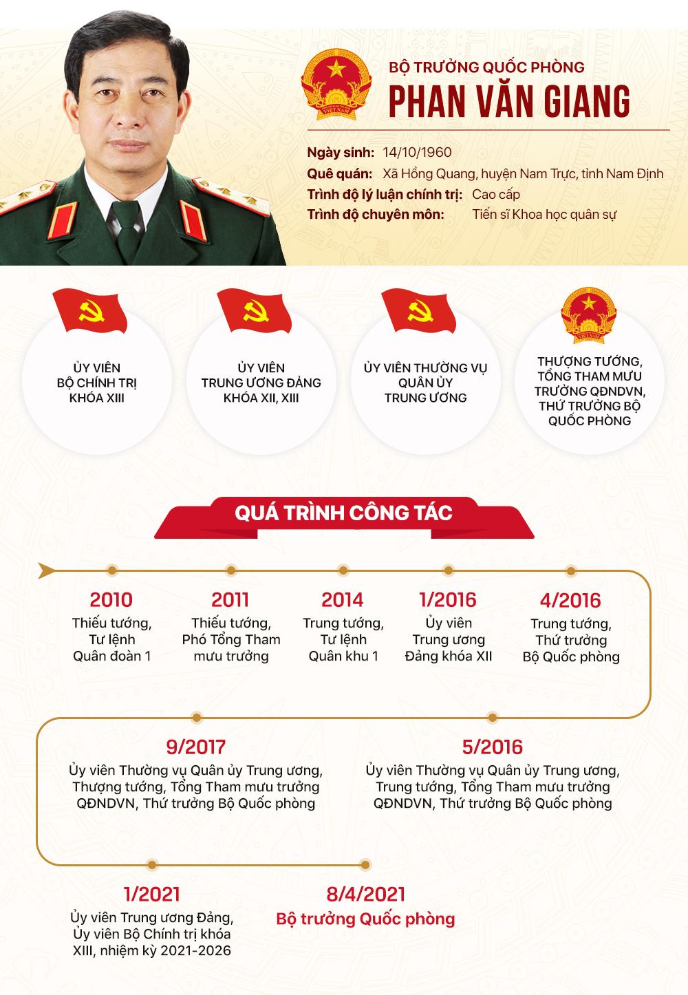 Tiểu sử tân Bộ trưởng Quốc phòng Phan Văn Giang - Ảnh 1.