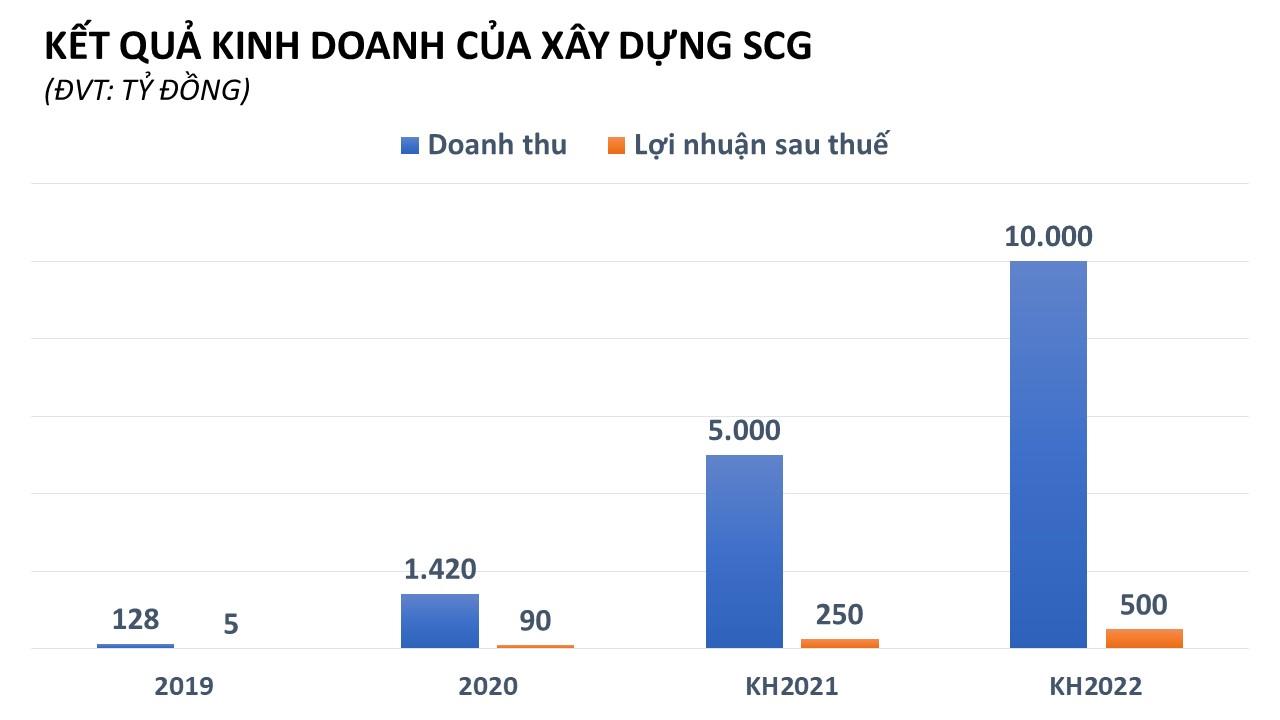 50 triệu cp của Xây dựng SCG sẽ chào sàn UPCoM ngày 12/4, giá tham chiếu 20.600 đồng/cp - Ảnh 1.