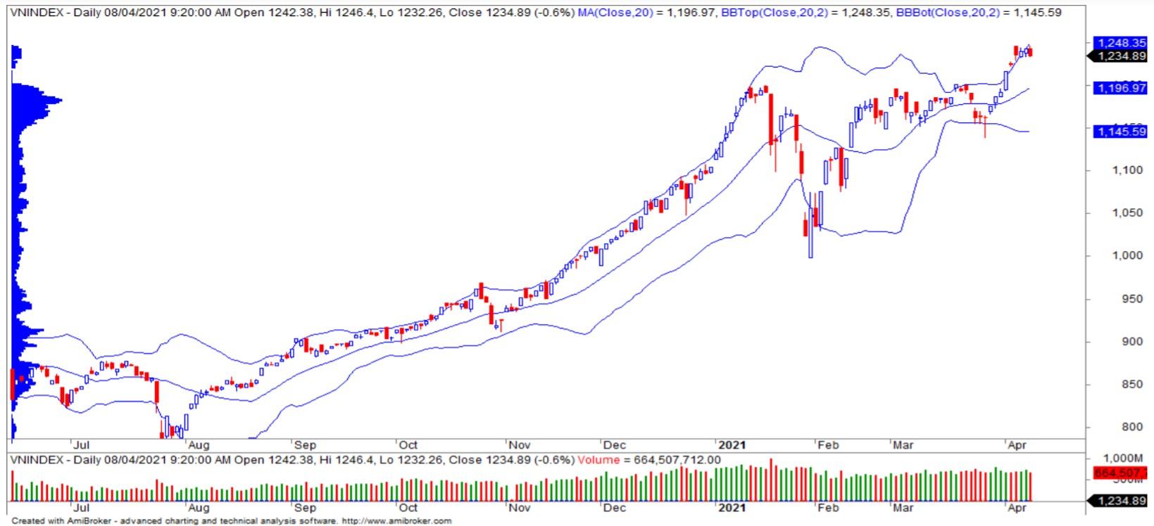 Nhận định thị trường chứng khoán ngày 9/4: Quay lại đà tăng - Ảnh 1.