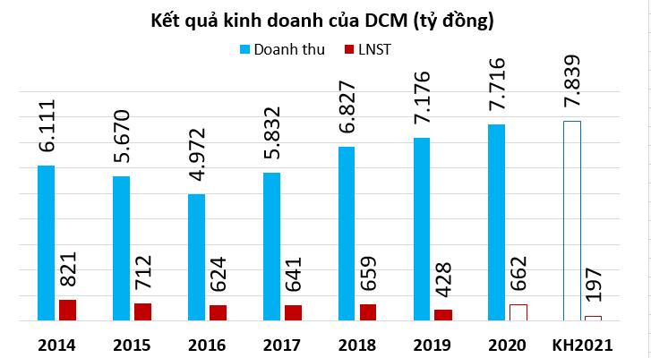 Phân bón Cà Mau đặt kế hoạch lãi thấp kỷ lục, triển khai thoái vốn của PVN - Ảnh 1.