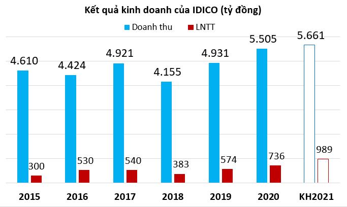 IDICO lên kế hoạch lãi kỷ lục, phát hành 150 triệu cp nhằm tăng vốn lên 4.500 tỷ đồng - Ảnh 1.