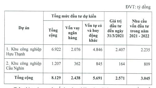 IDICO lên kế hoạch lãi kỷ lục, phát hành 150 triệu cp nhằm tăng vốn lên 4.500 tỷ đồng - Ảnh 2.
