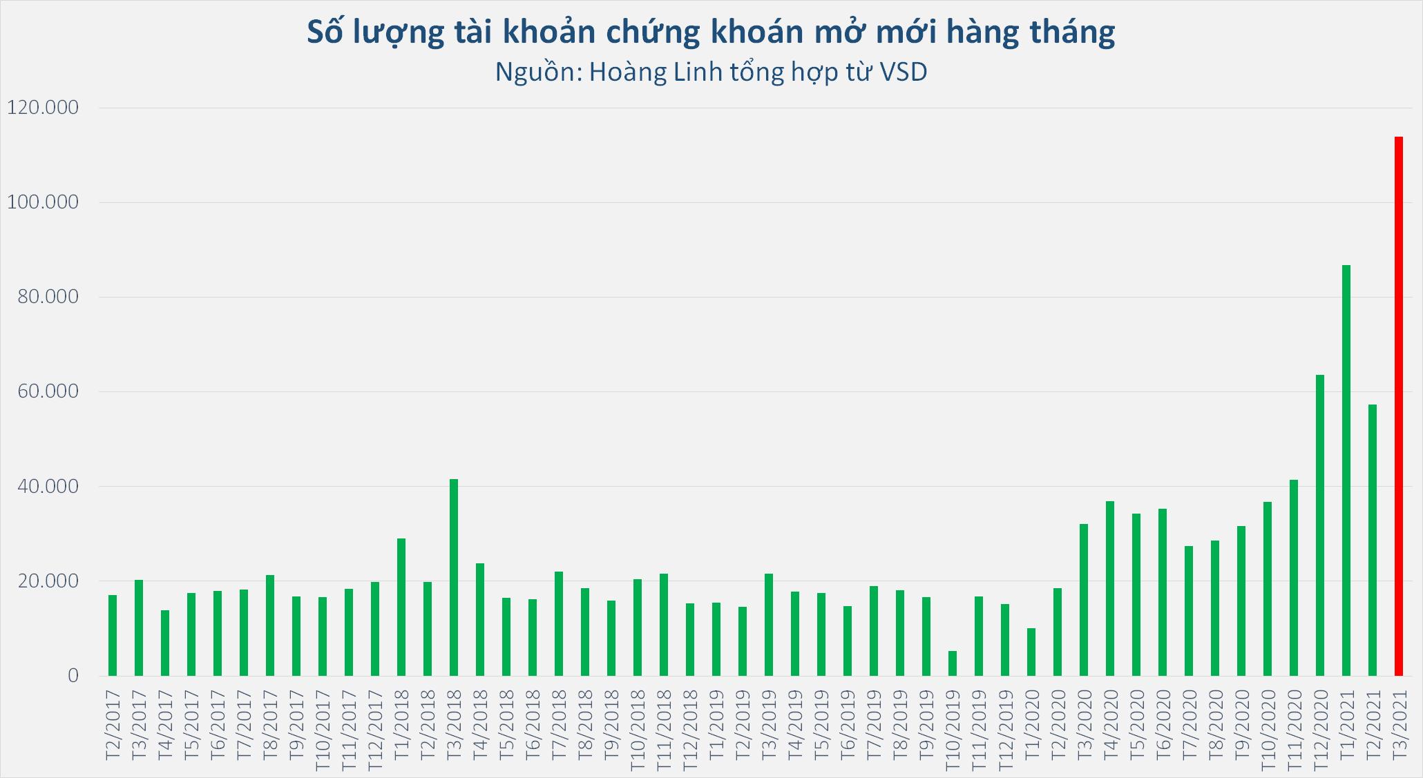 Dòng tiền ồ ạt vào chứng khoán, 113.875 tài khoản mở mới trong tháng 3 - Ảnh 1.