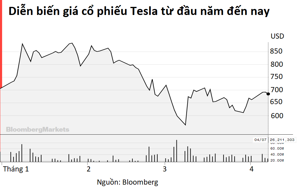 Morgan Stanley: Nhà đầu tư đối mặt với rủi ro nếu không sở hữu cổ phiếu Tesla - Ảnh 2.
