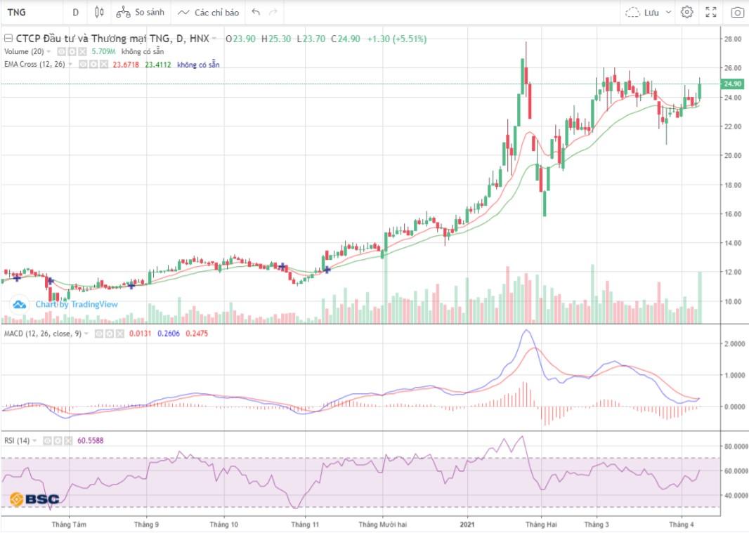 Cổ phiếu tâm điểm 9/4: ACB, TNG, GEG - Ảnh 2.