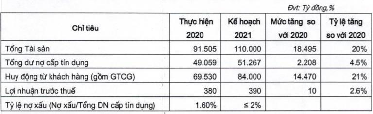 Vietbank ước tăng trưởng lãi 2,6%, không chia cổ tức trong năm 2021 - Ảnh 1.