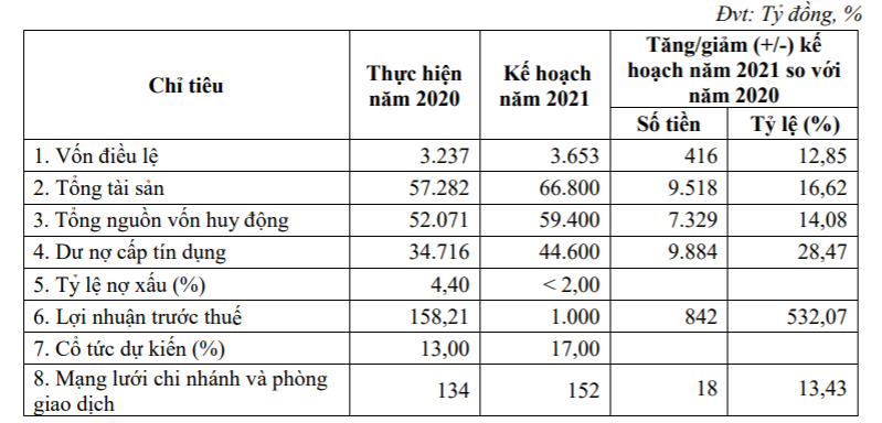 Kienlongbank kế hoạch lãi gấp hơn 6 lần năm trước, muốn chia cổ tức 13% bằng cổ phiếu - Ảnh 2.