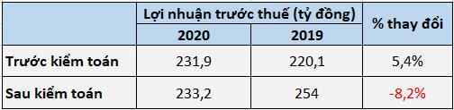 Lợi nhuận Bảo hiểm Bảo Minh bất ngờ tăng trưởng âm sau kiểm toán - Ảnh 2.