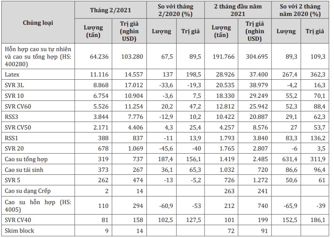 Xuất khẩu cao su tăng hơn 116% trong quý I - Ảnh 1.
