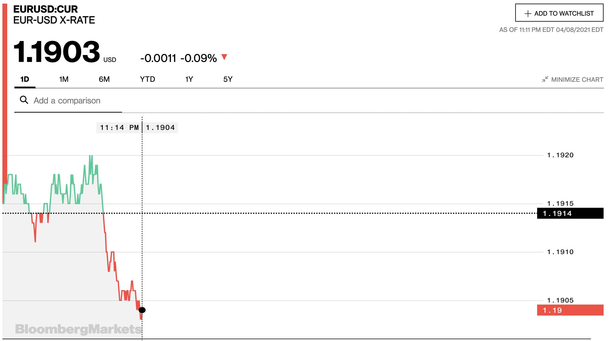 Tỷ giá euro hôm nay 9/4: Các ngân hàng đồng loạt quay đầu tăng trở lại - Ảnh 2.