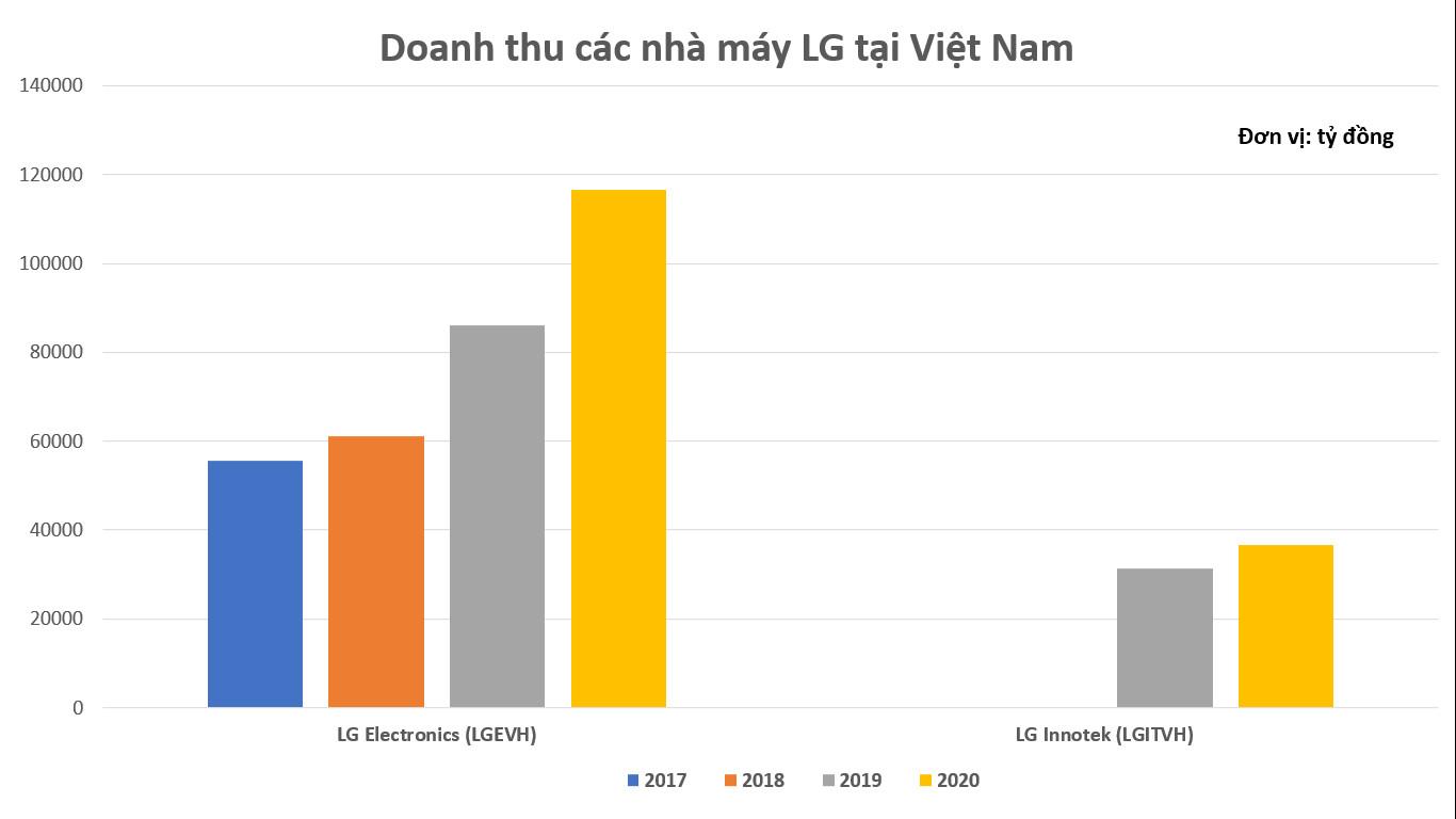 Các nhà máy tại Việt Nam mang về hàng tỷ đồng doanh thu cho LG - Ảnh 2.