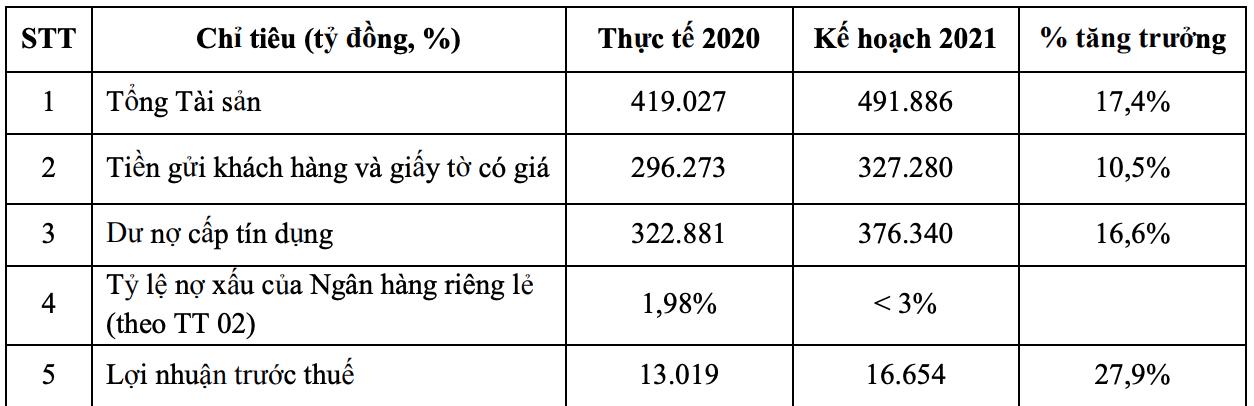 VPBank dự kiến không chia cổ tức, mục tiêu lãi hơn 16.600 tỷ đồng năm 2021 - Ảnh 1.