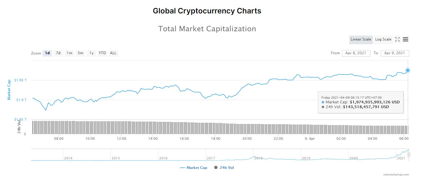Tổng giá trị thị trường tiền kĩ thuật số và khối lượng giao dịch ngày 9/4/2021. (Nguồn: CoinMarketCap).