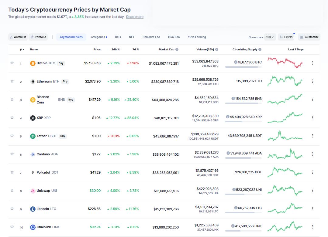 Nhóm 10 đồng tiền hàng đầu theo giá trị thị trường ngày 9/4/2021. (Nguồn: CoinMarketCap).