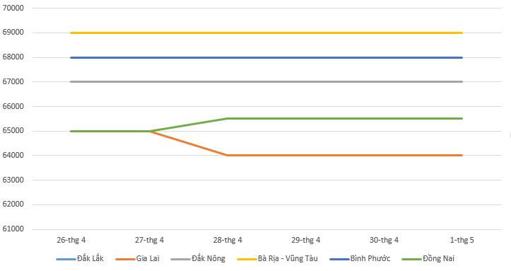 Giá tiêu hôm nay 2/5: Điều chỉnh trái chiều trong tuần qua - Ảnh 1.