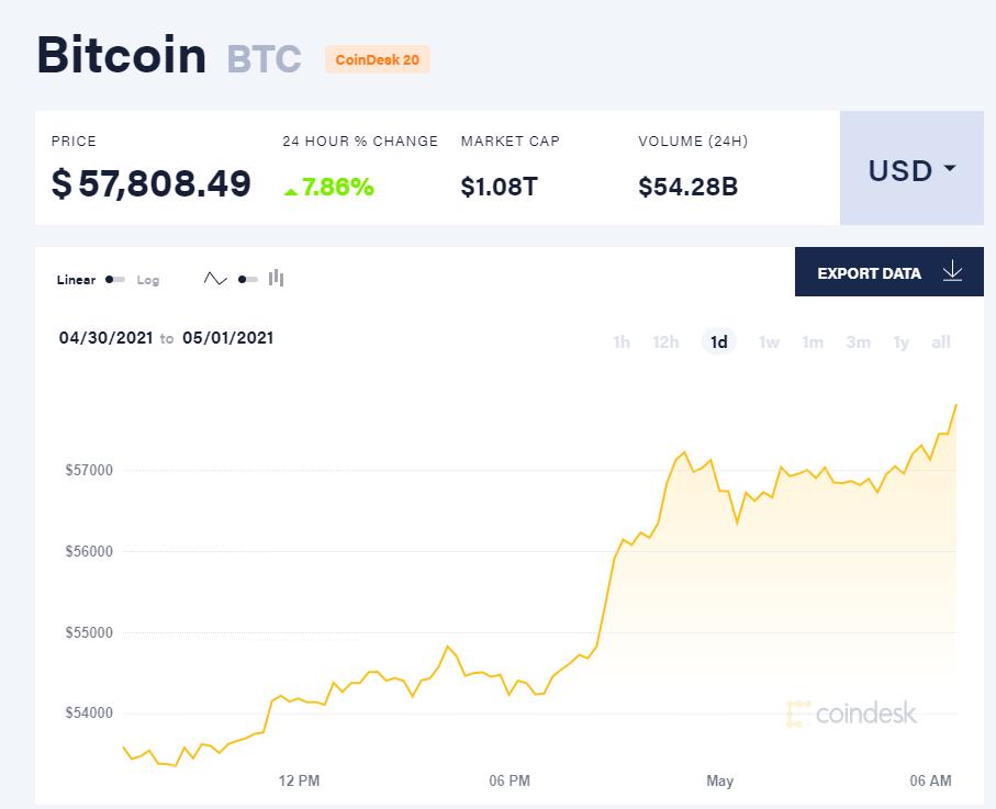 Giá bitcoin hôm nay 1/5/21. (Nguồn: CoinDesk).