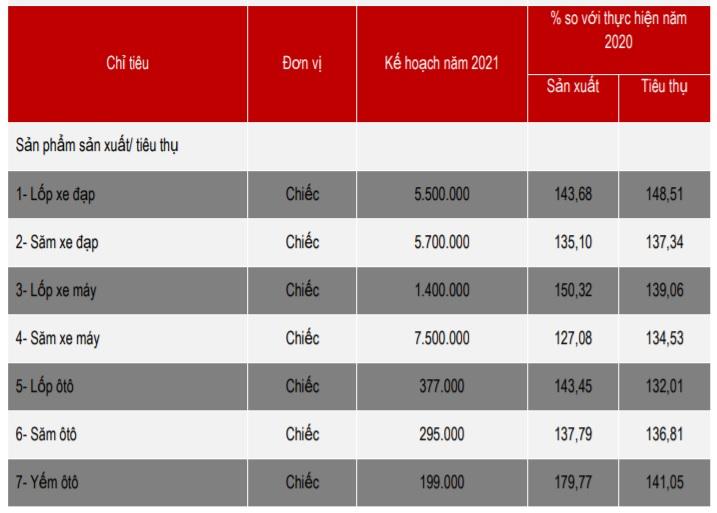 Cao su Sao Vàng định bán gần 21 triệu chiếc săm, lốp trong năm nay - Ảnh 2.