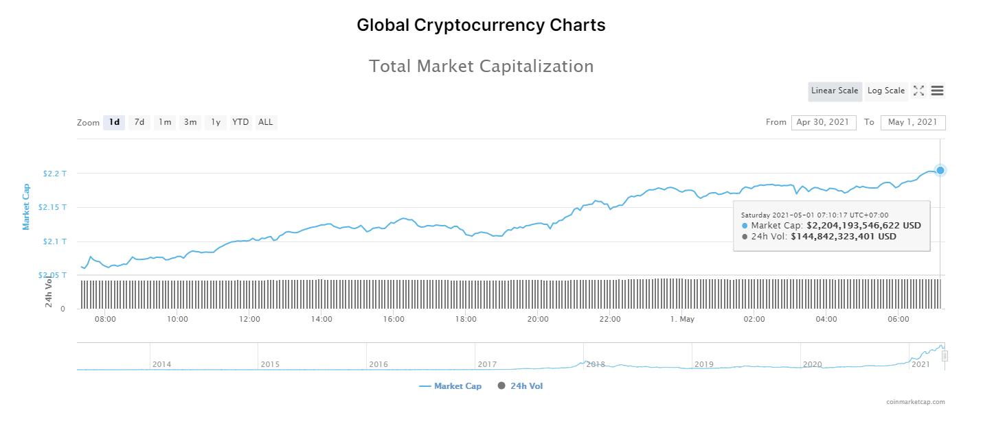 Tổng giá trị thị trường tiền kĩ thuật số và khối lượng giao dịch ngày 1/5/2021. (Nguồn: CoinMarketCap).