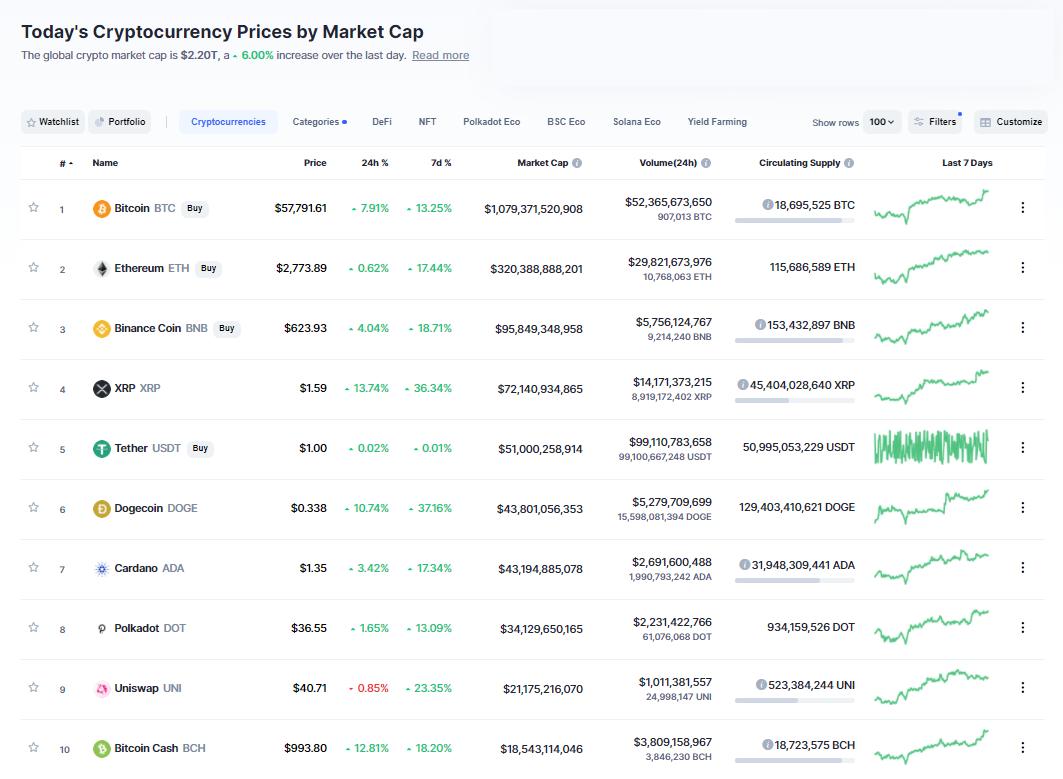 Nhóm 10 đồng tiền hàng đầu theo giá trị thị trường ngày 1/5/2021. (Nguồn: CoinMarketCap).