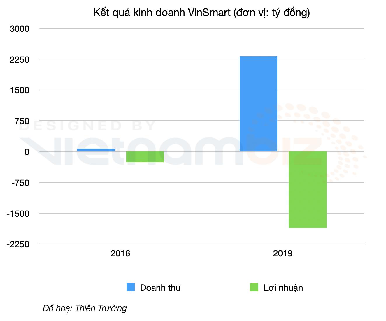 Mỗi ngày Vsmart thu về hơn 6 tỷ đồng từ việc bán điện thoại, tivi, máy lọc không khí - Ảnh 2.