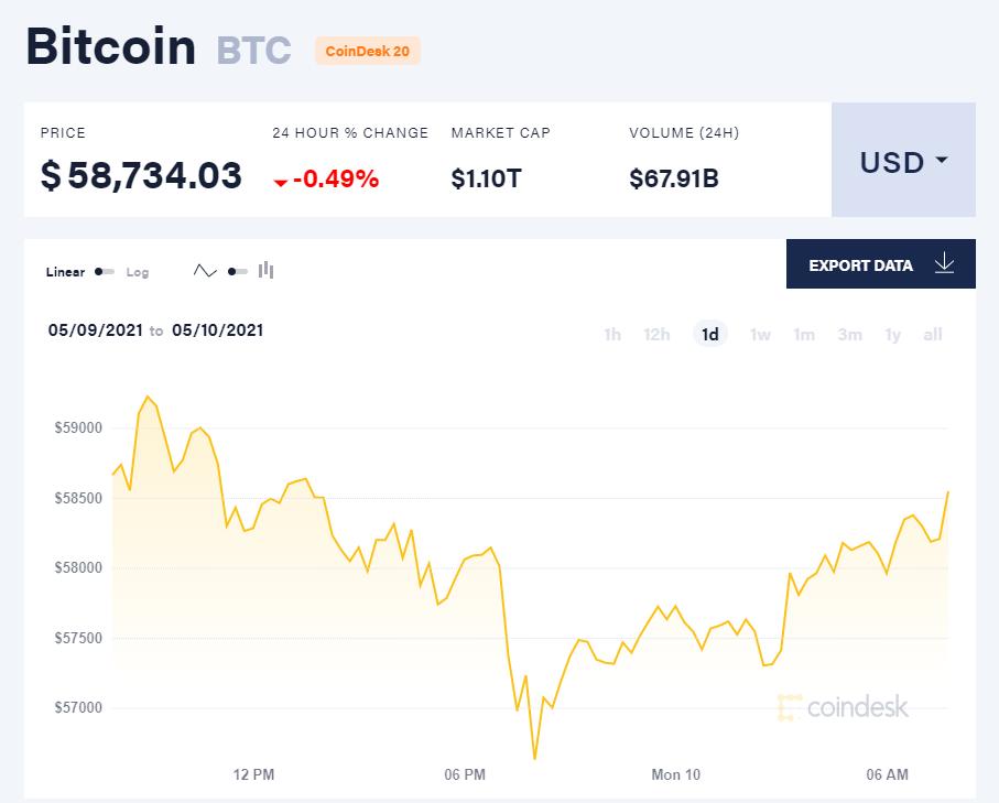 Giá bitcoin hôm nay 10/5/21. (Nguồn: CoinDesk).