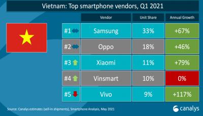 Smartphone 'Made in Việt Nam' và nỗi đau gục ngã ngay trên sân nhà - Ảnh 5.