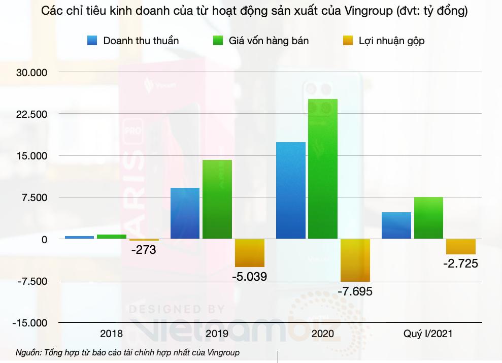 Nhìn lại các lần rút 'chân' từ tài chính, hàng không, bán lẻ, nông nghiệp tới dừng sản xuất smartphone của Vingroup - Ảnh 3.
