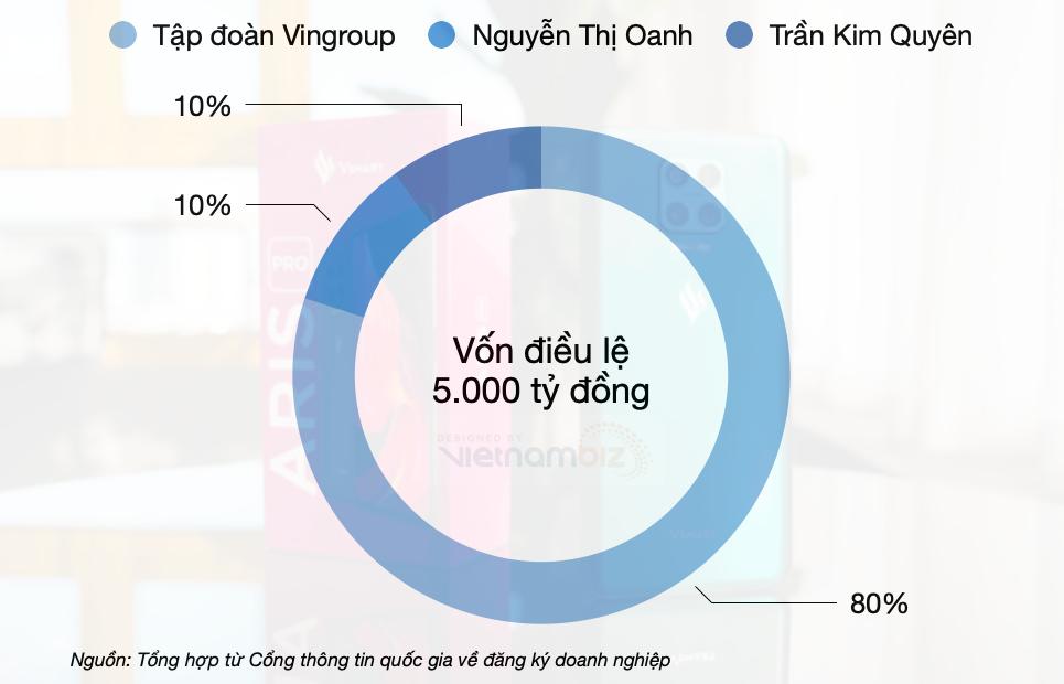 Nhìn lại các lần rút 'chân' từ tài chính, hàng không, bán lẻ, nông nghiệp tới dừng sản xuất smartphone của Vingroup - Ảnh 2.