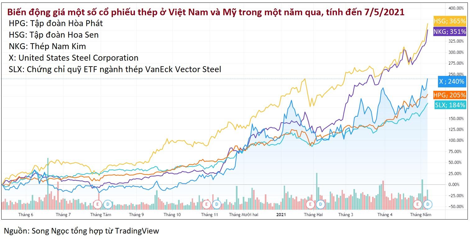 Cổ phiếu thép ở Mỹ tăng nóng ngang ngửa ở Việt Nam, chuyên gia lo gió sắp đổi chiều - Ảnh 2.