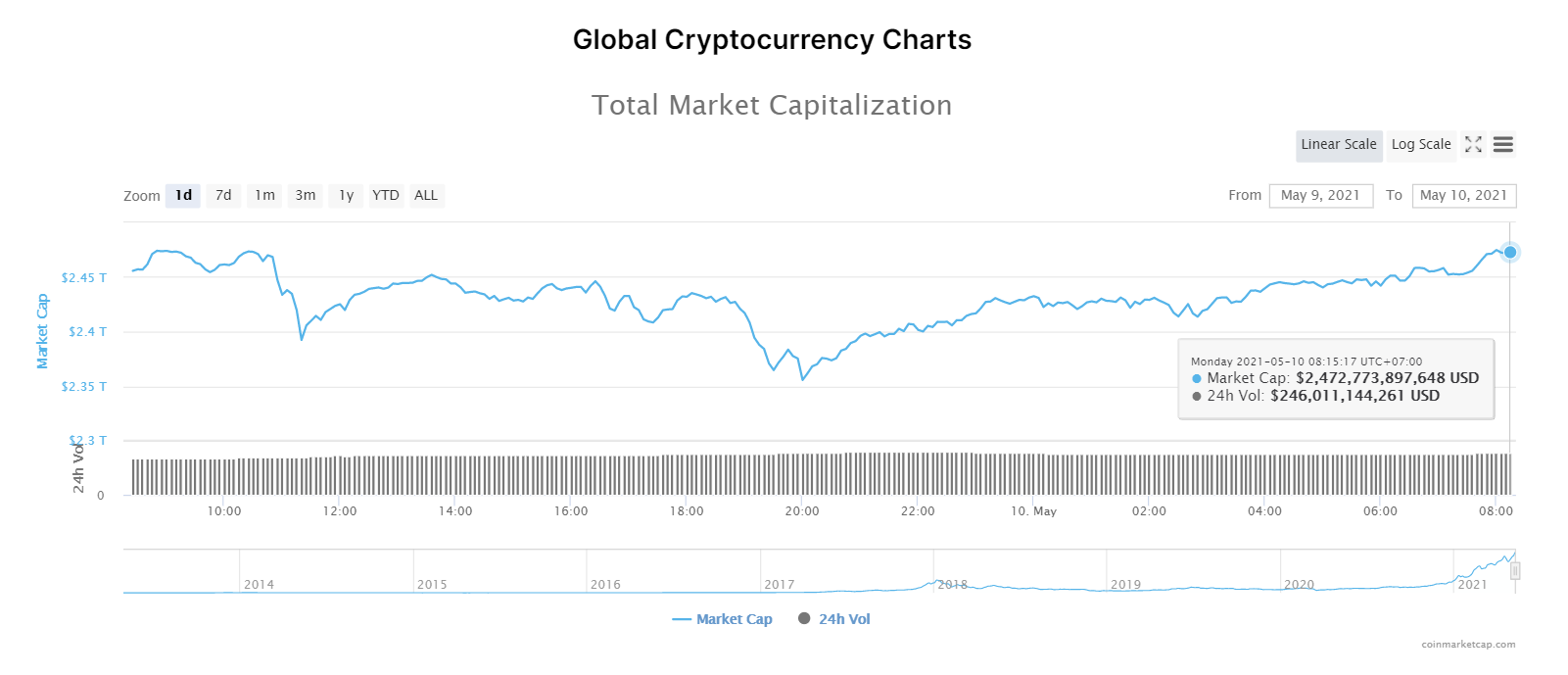Nhóm 10 đồng tiền hàng đầu theo giá trị thị trường ngày 10/5/2021. (Nguồn: CoinMarketCap).