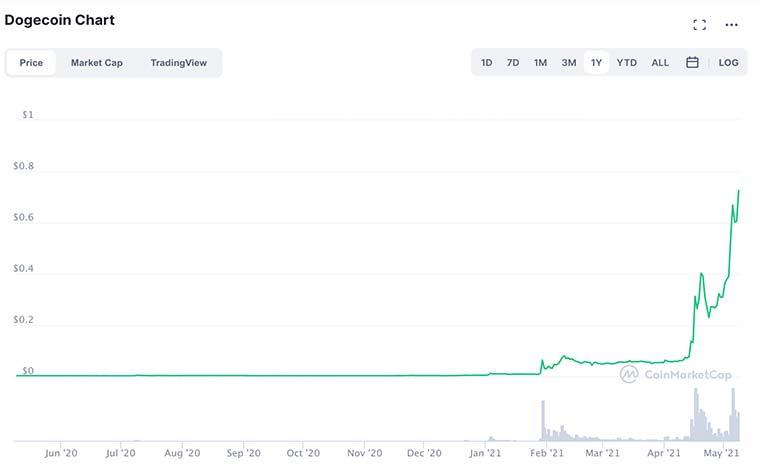 4 đồng tiền ảo đáng mua trong năm 2021 để thay thế Bitcoin - Ảnh 3.