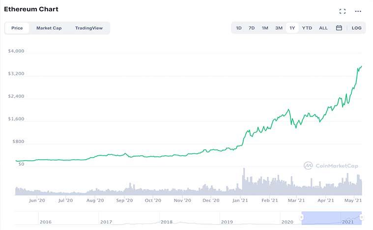 4 đồng tiền ảo đáng mua trong năm 2021 để thay thế Bitcoin - Ảnh 1.