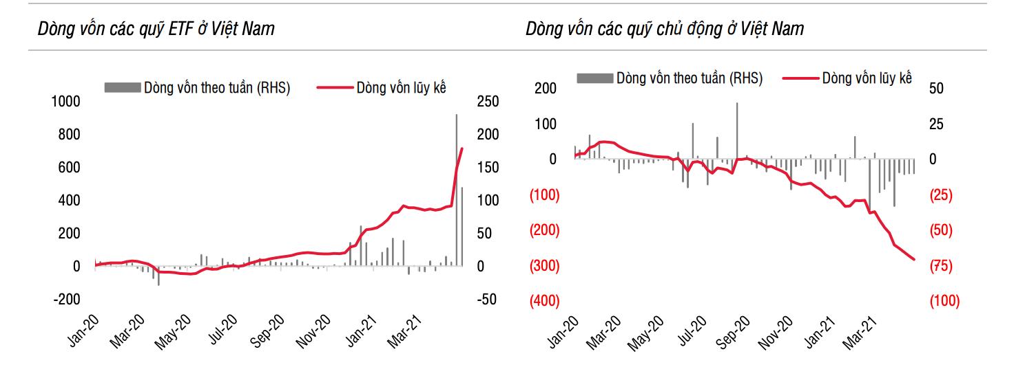 Dòng vốn ETF đổ vào TTCK Việt Nam trong tháng 4 đạt mức kỷ lục - Ảnh 1.