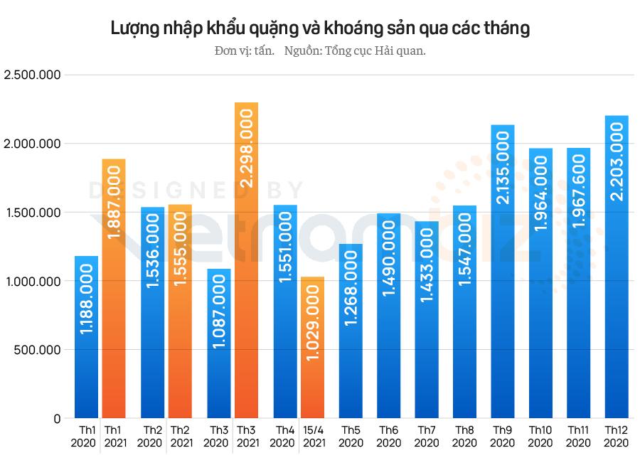 Nhập khẩu quặng tăng chóng mặt bất chấp giá liên tục tăng - Ảnh 3.