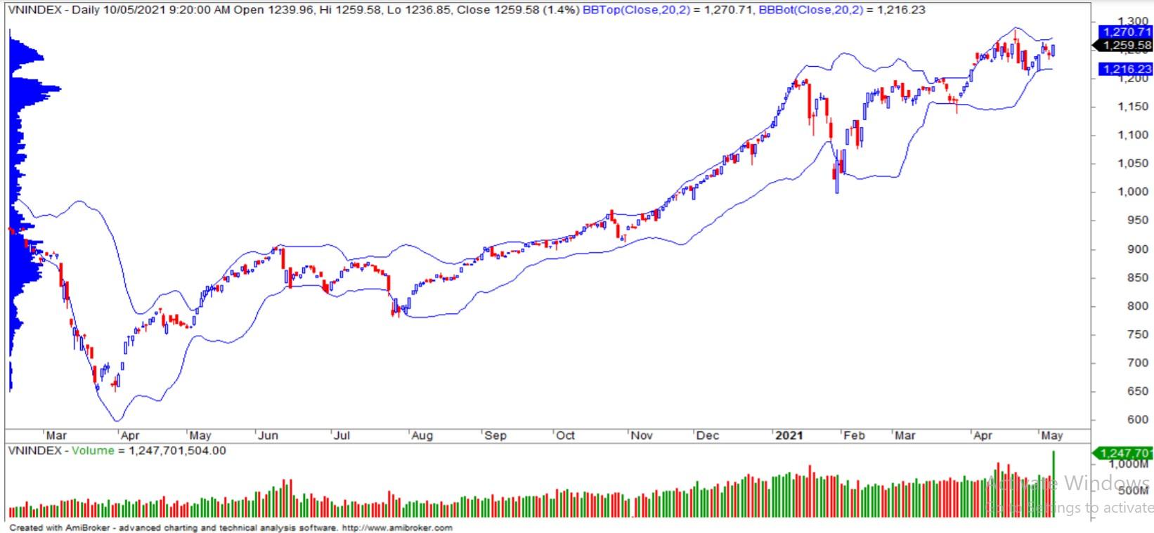 Nhận định thị trường chứng khoán ngày 12/5: Giằng co quanh ngưỡng 1.240 - 1.270 - Ảnh 1.