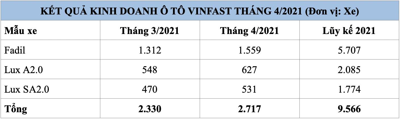 VinFast Lux A2.0 tăng mạnh doanh số sau lùm xùm với GoGoTV - Ảnh 2.