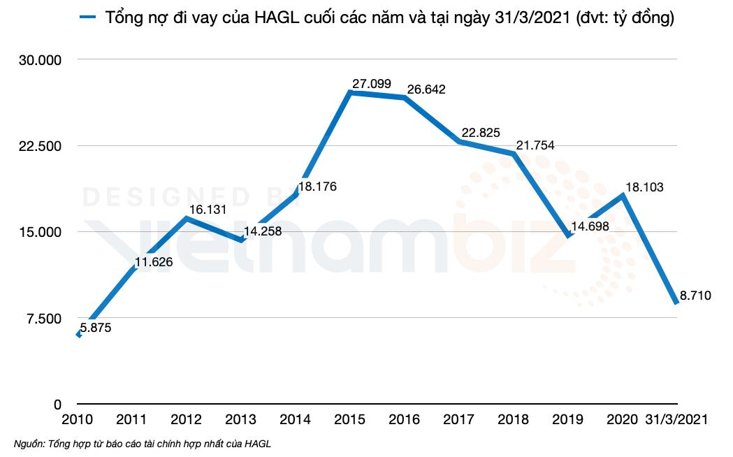 HAGL mua lại 930 tỷ đồng trái phiếu từ HDBank - Ảnh 1.