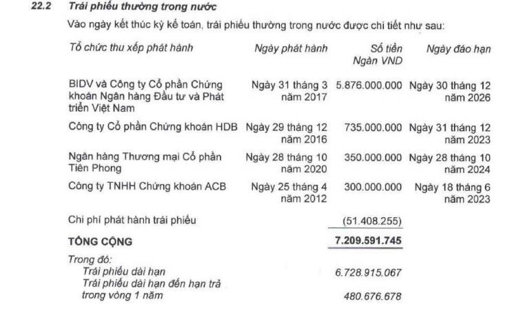 HAGL mua lại 930 tỷ đồng trái phiếu từ HDBank - Ảnh 2.