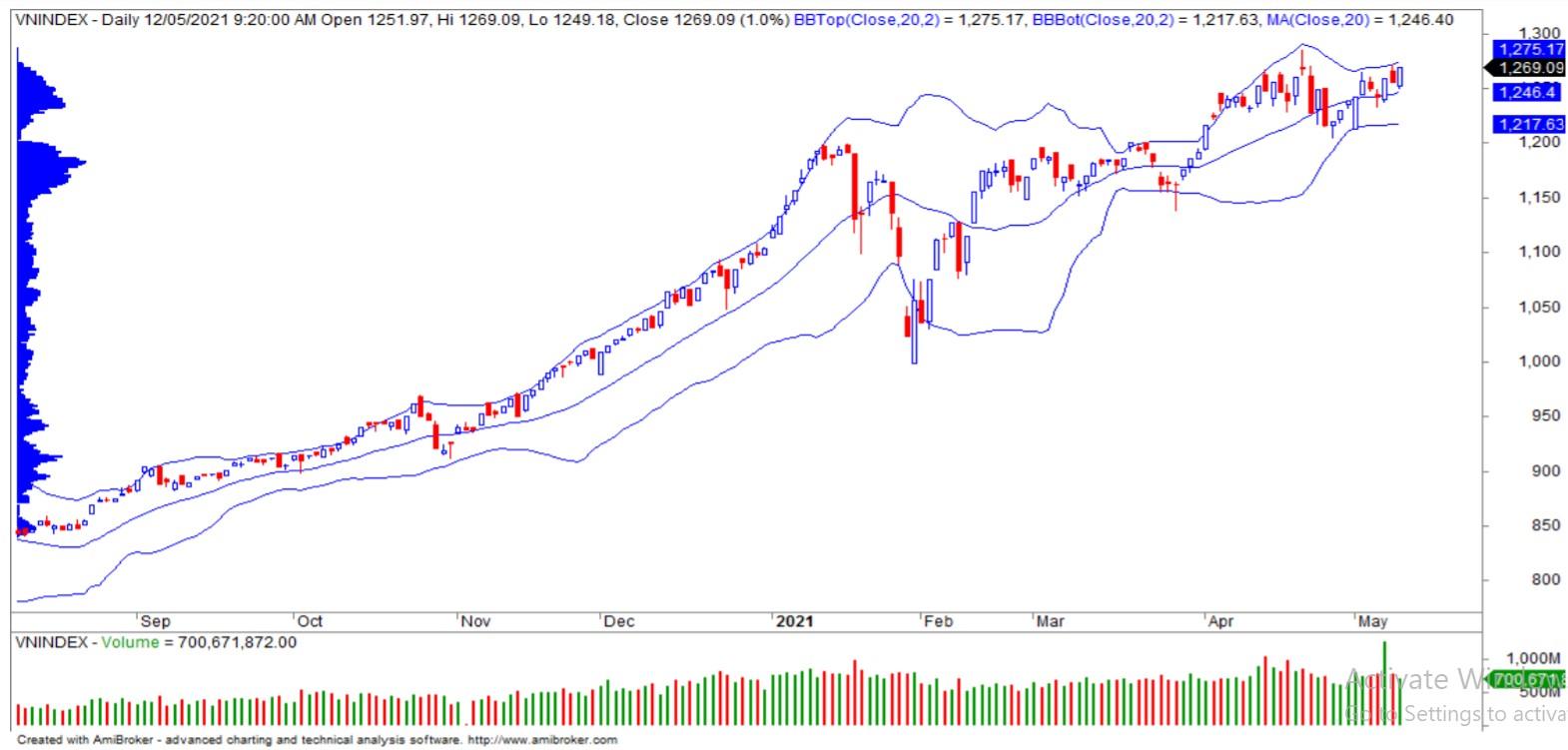 Nhận định thị trường chứng khoán ngày 13/5: VN-Index tiếp đà tăng điểm? - Ảnh 1.