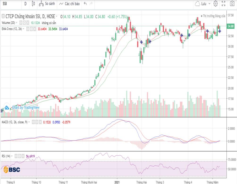 Cổ phiếu tâm điểm 13/5: BID, SSI, PLC - Ảnh 2.