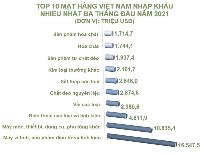 Top 10 mặt hàng Việt Nam nhập khẩu nhiều nhất tháng 3/2021 - Ảnh 2.