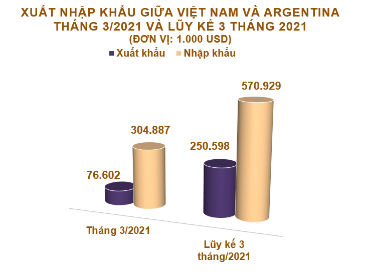 Xuất nhập khẩu Việt Nam và Argentina tháng 3/2021: Tiếp tục nhập siêu - Ảnh 2.