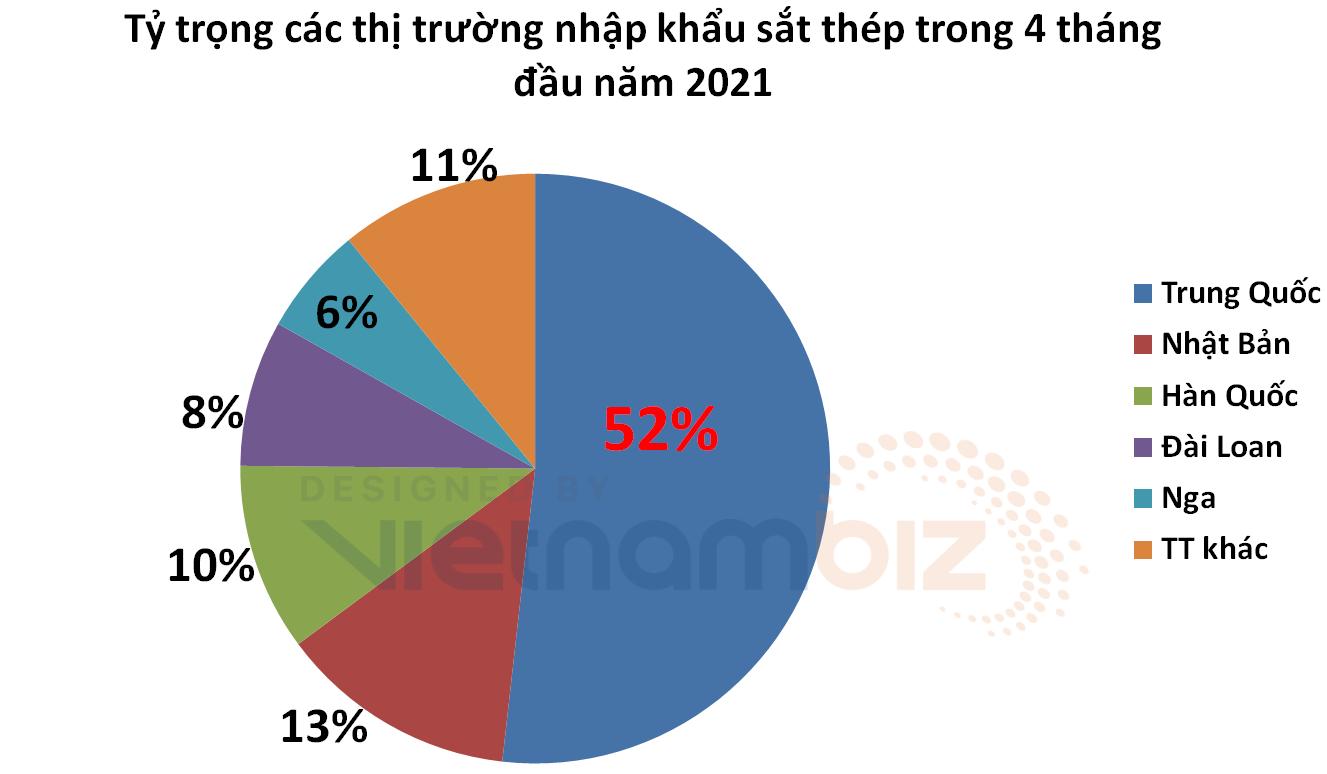 Tăng nhập khẩu sắt thép Trung Quốc cũng chưa hạ nhiệt được giá thép trong nước - Ảnh 2.