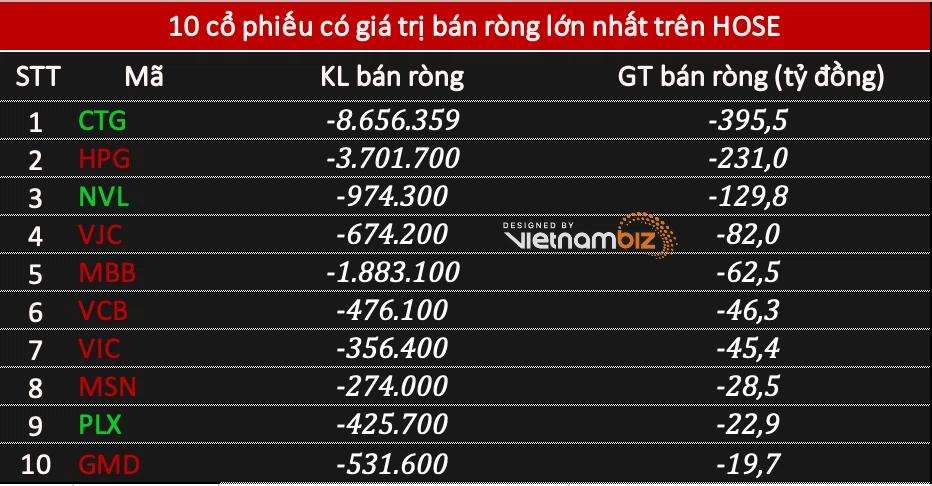 Phiên 13/5: Khối ngoại bán ròng tới 1.190 tỷ đồng, tâm điểm CTG và HPG - Ảnh 1.