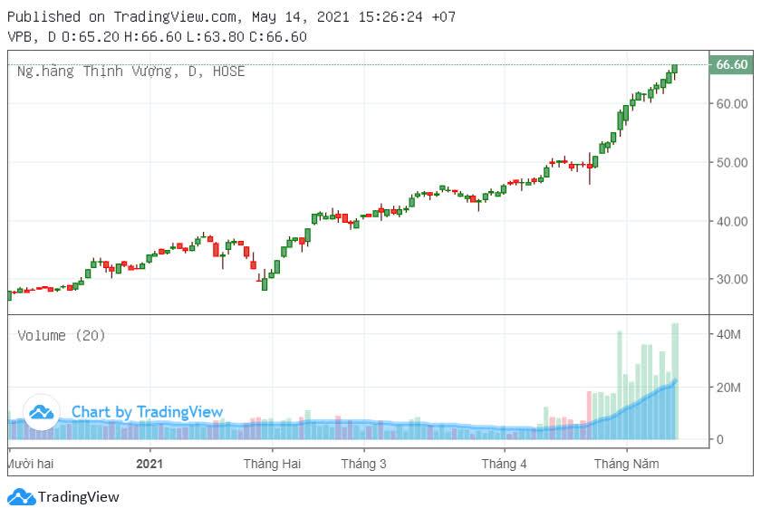 Dragon Capital trở thành cổ đông lớn VPBank - Ảnh 3.