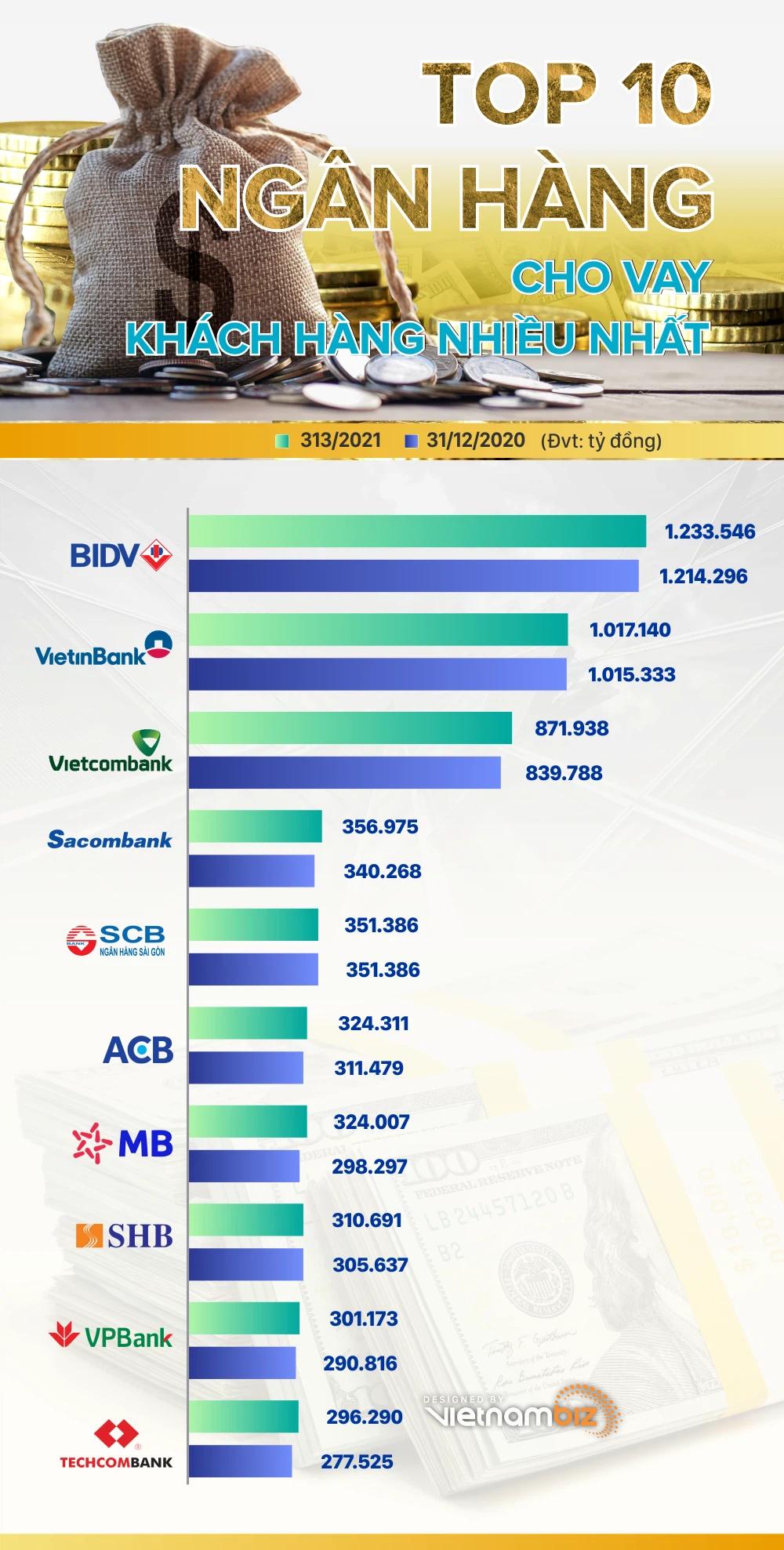 TOP 10 ngân hàng cho vay khách hàng nhiều nhất tính đến cuối quý I/2021 - Ảnh 1.