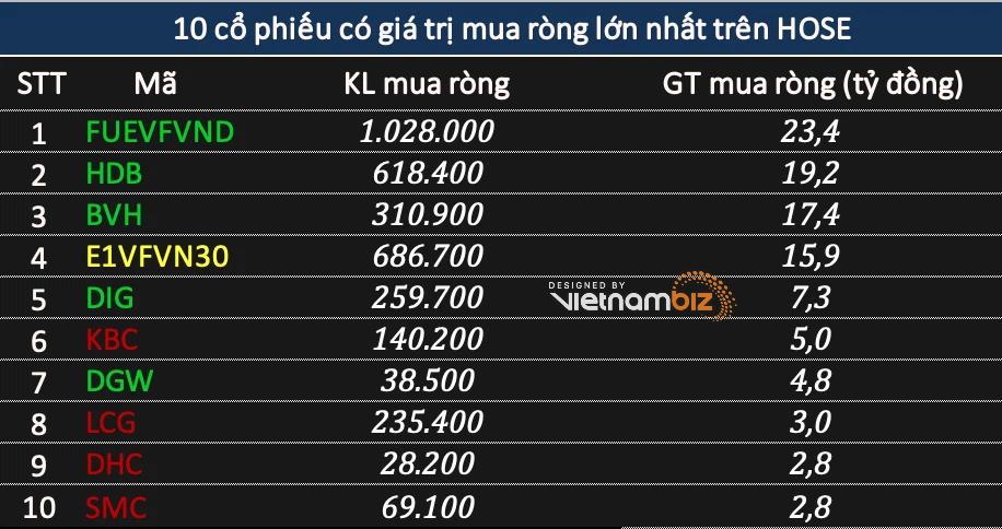Khối ngoại tiếp đà bán ròng tới 1.690 tỷ đồng phiên cuối tuần, tập trung xả bluechip - Ảnh 2.