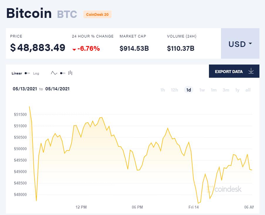 Giá bitcoin hôm nay 14/5/21. (Nguồn: CoinDesk).