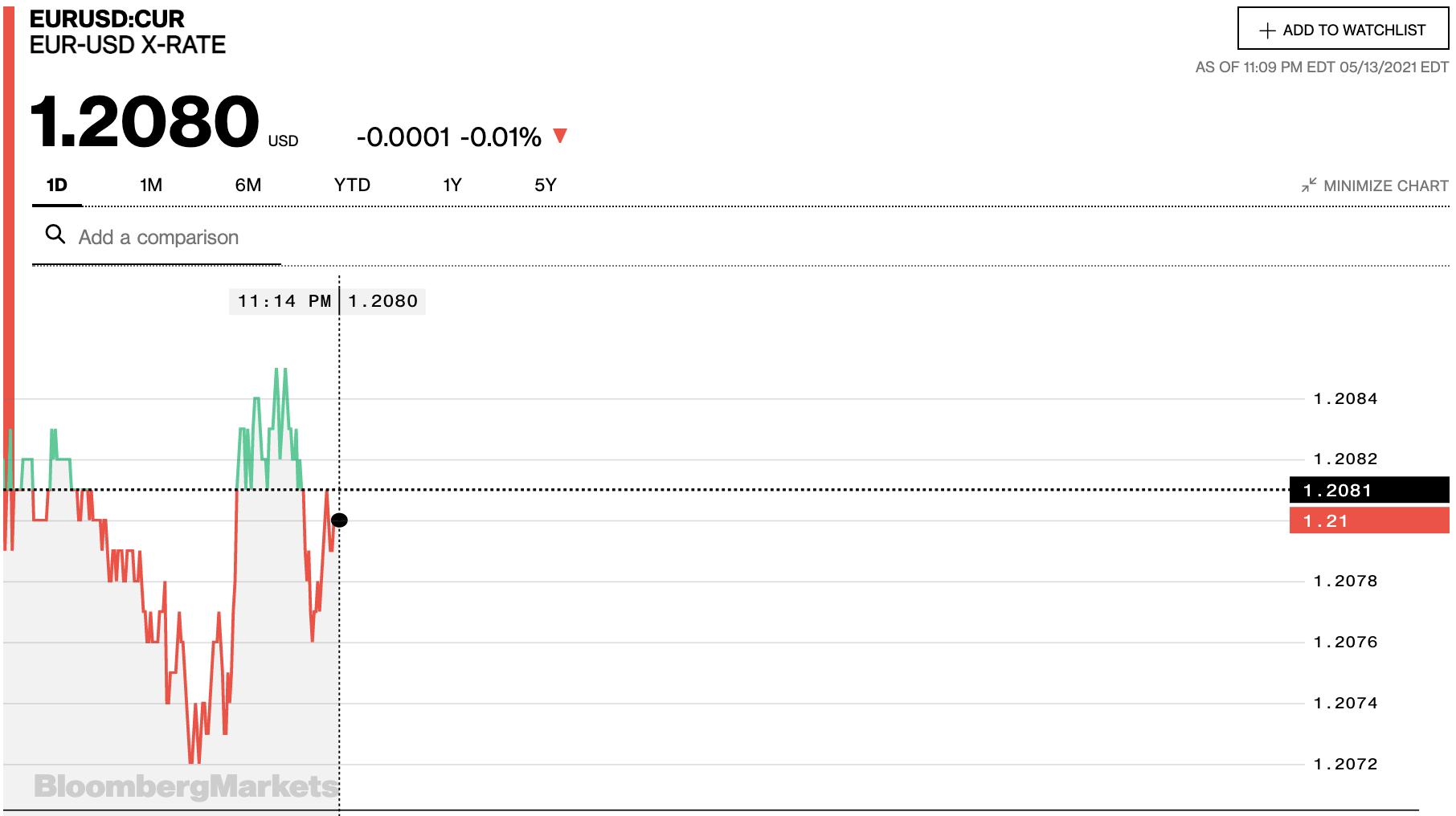 Tỷ giá euro hôm nay 14/5: Xu hướng giảm tiếp tục chiếm đa số ngân hàng - Ảnh 2.