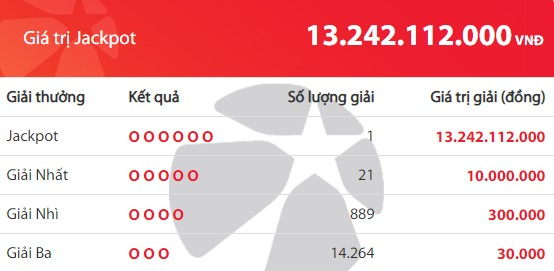 Kết quả Vietlott Mega 6/45 ngày 14/5: Jackpot giá trị hơn 13,2 tỷ đồng đã tìm thấy chủ - Ảnh 2.